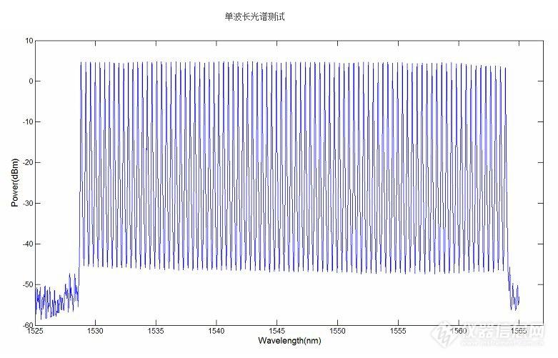 波长可调谐光纤激光器
