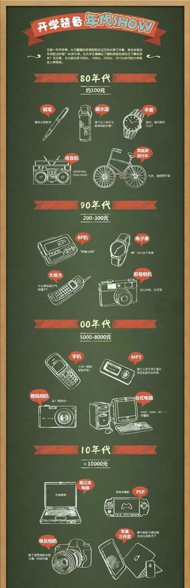 30年教育变迁:入学从布鞋到智能电子产品