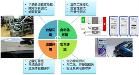 新能源电子电气功能测试
